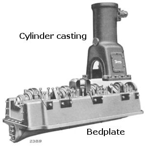 Cylinder casting and bedplate